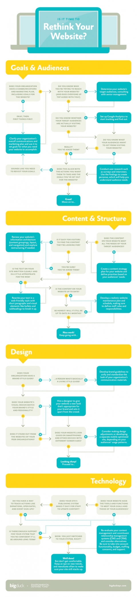 steps to take if you're planning a website redesign